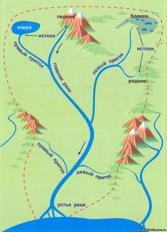Река впадает в море схема